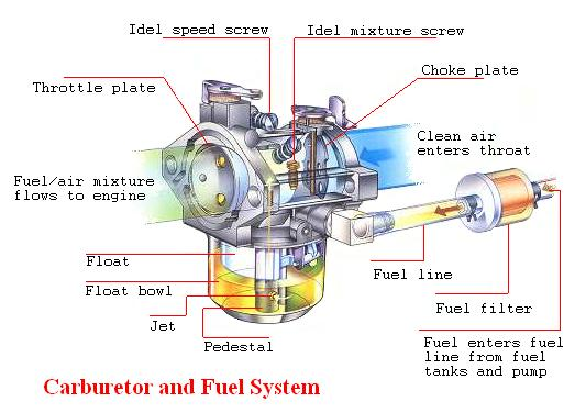 how to build a carburetor